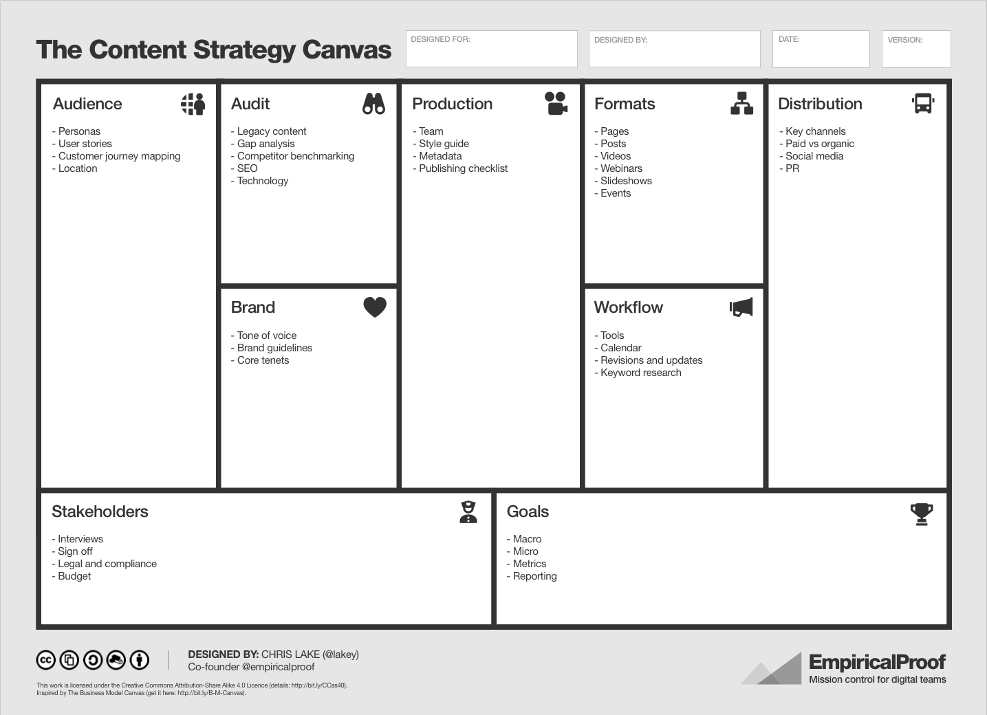 Infographic introducing the content strategy canvas - Marketing plan table of contents ...