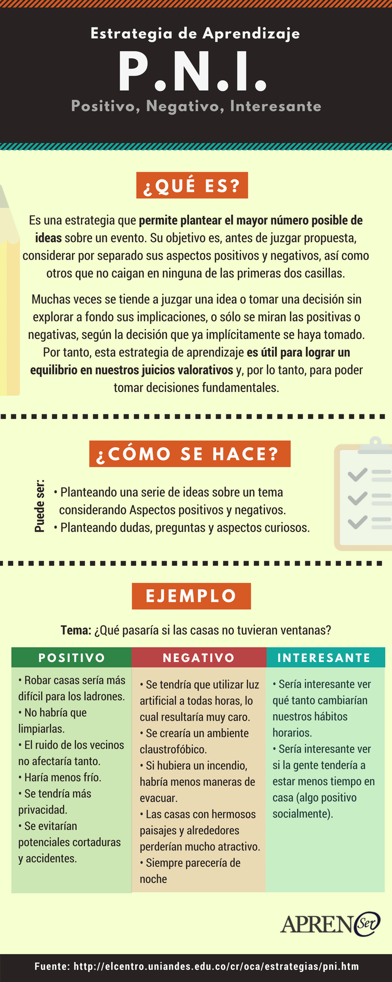 Estrategia De Aprendizaje Pni  Positivo  Negativo  Interesante    Aprensernet  Formaciononline