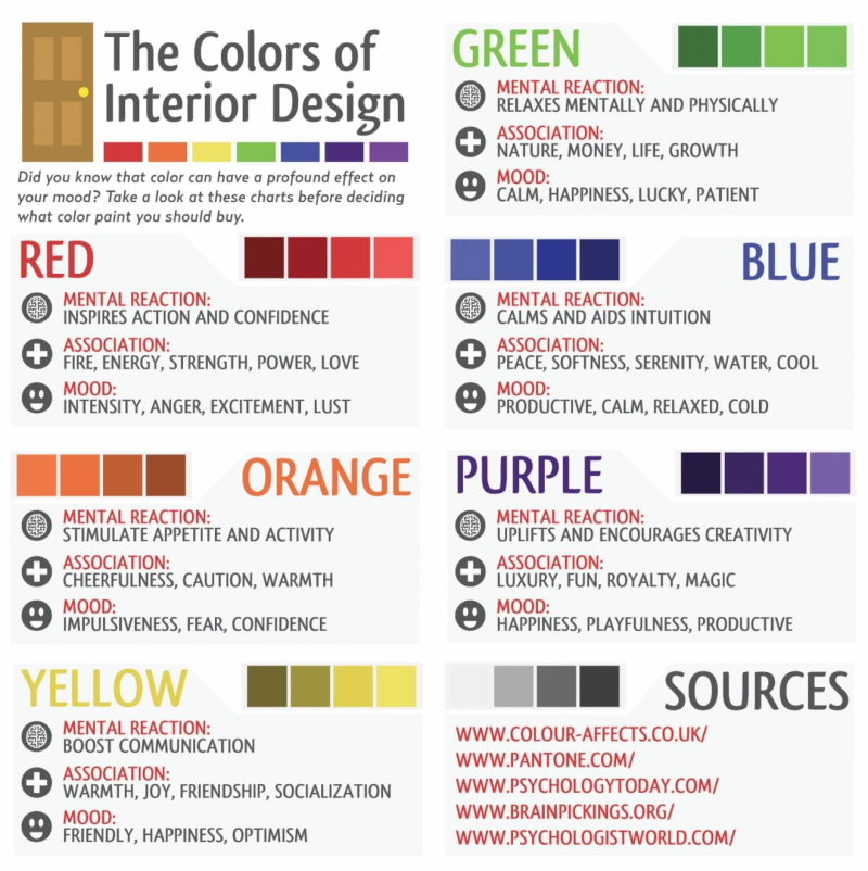 Interior Design How It Affects Human Behavior Dig This Design In 2020 Color Mood Chart Color Psychology Mood Color Meanings
