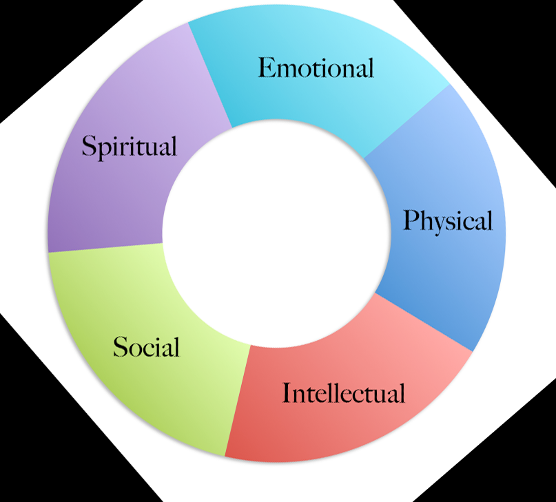 Health 5 Dimensions How To Lower Stress How To Stay Healthy Stress