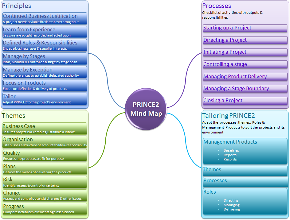 Bachelor knowledge management personalization strategy thesis
