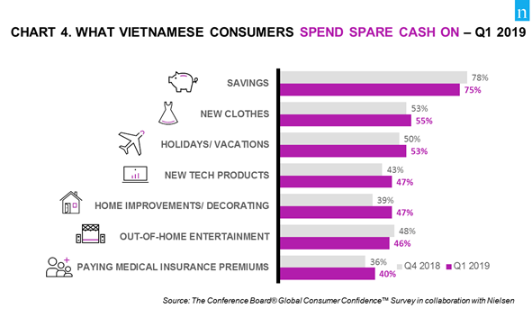 Nielsen Vietnam Consumer Confidence Index Once Again Hit Record