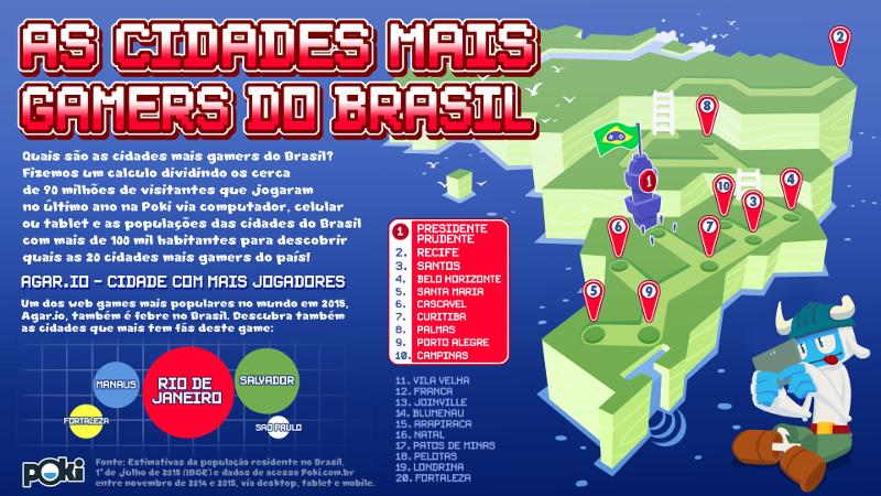 As 20 cidades mais gamers do brasil