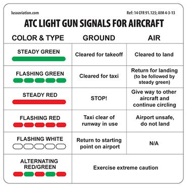 Placard Atc Light Gun Signals For Aircraft Products Aviation