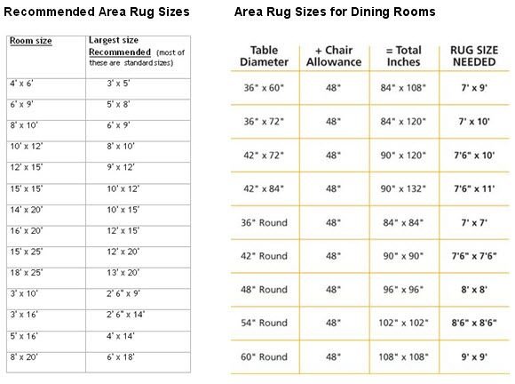Recommended Area Rug Sizes For Bedroom Dining Room Dining Room