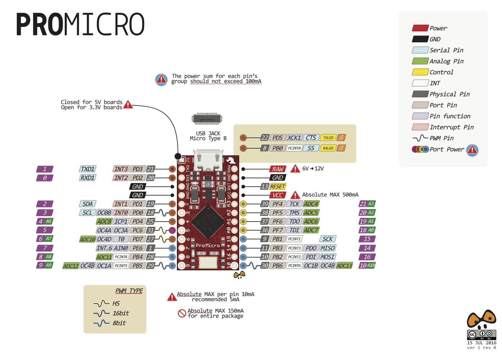 Pro Micro Pinout (red) | Arduino in 2019 | Arduino, Arduino projects