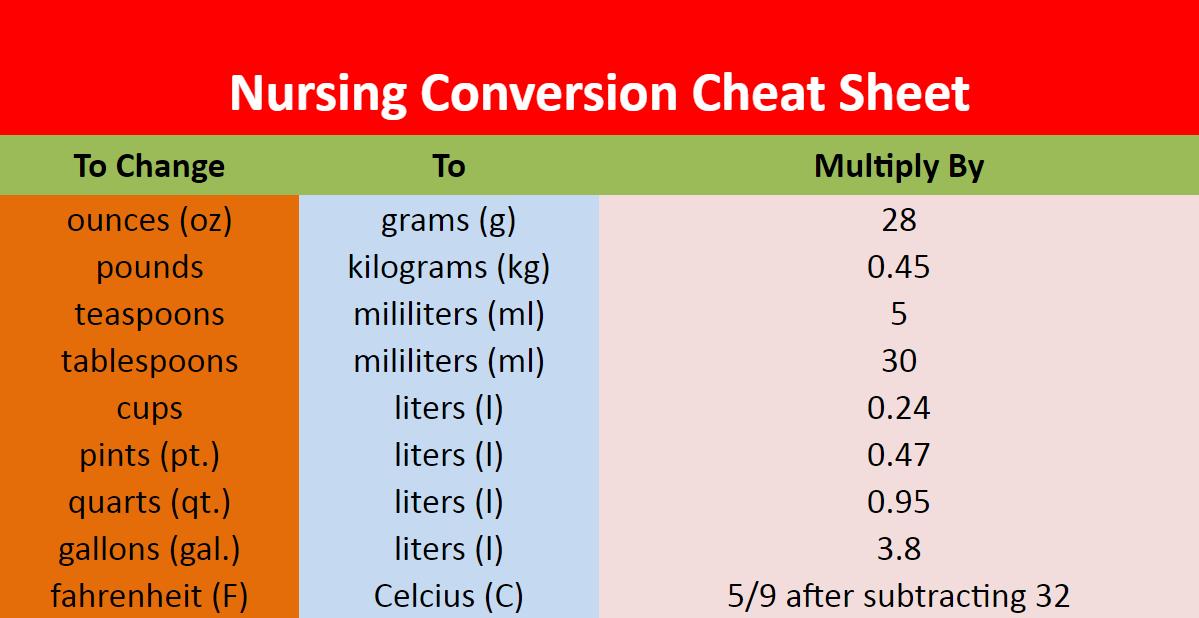 Nursing Conversion Cheat Sheet Nursing 101 Pinterest Nursing