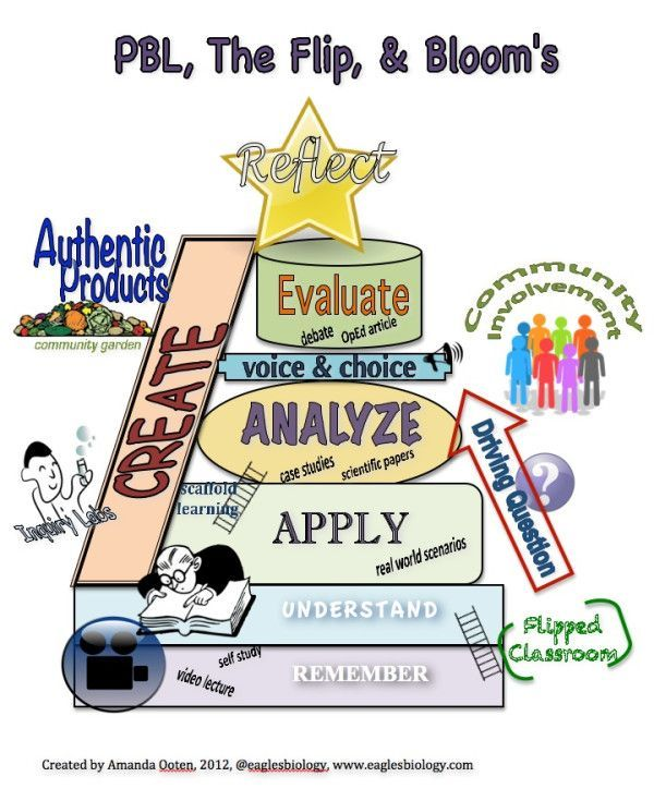 Stem Project Based Learning For Homeschool High School: Pbl Vs Traditional Model - Google Search