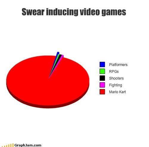 Best Of Week Mario Kart Pie Chart Swearing Video Games Mario Memes Mario Kart Memes Mario Kart