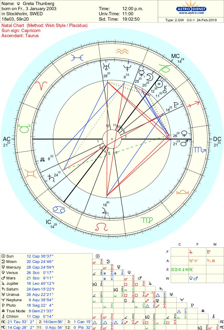 Free Chart 20   Free chart, Chart, Horoscope