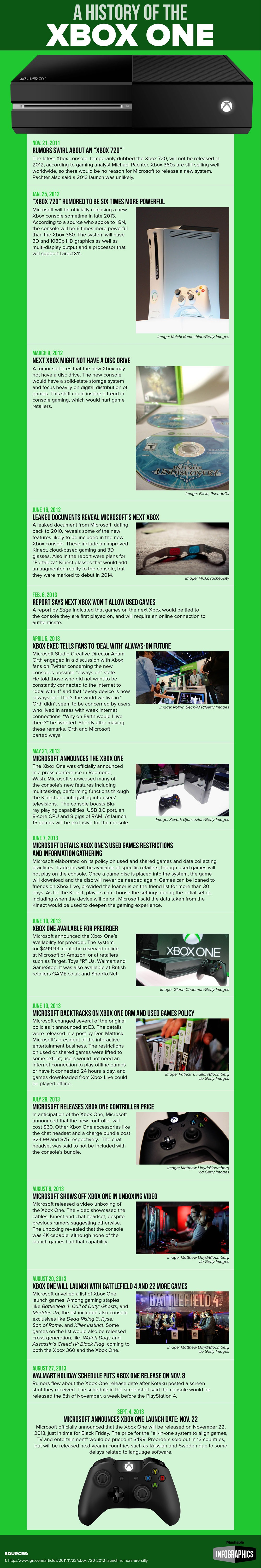 the long road to xbox one handy infographics pinterest xbox
