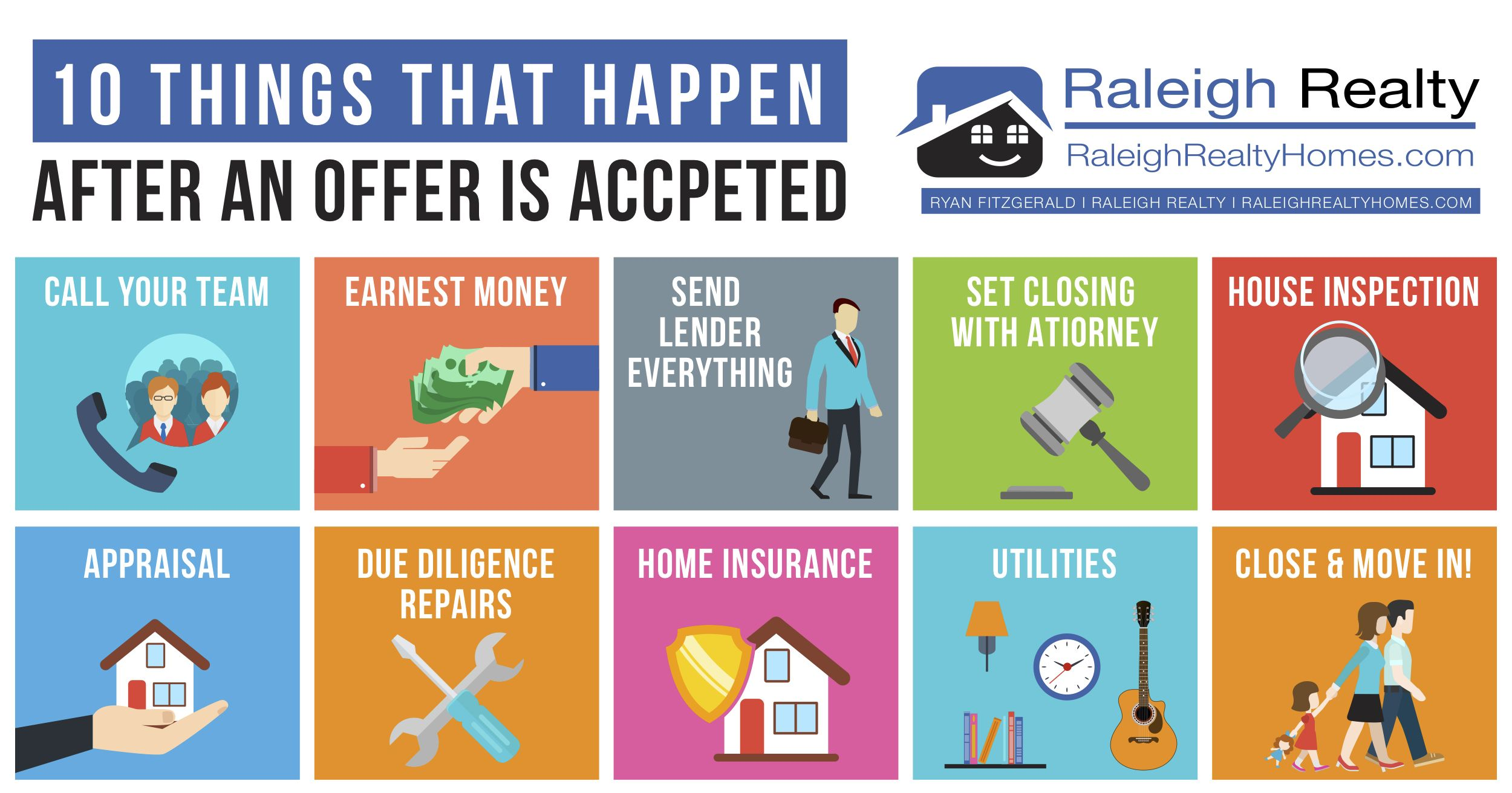 10 Next Steps After You Go Under Contract On A Home Infographic Home Buying Real Estate Tips Real Estate Articles