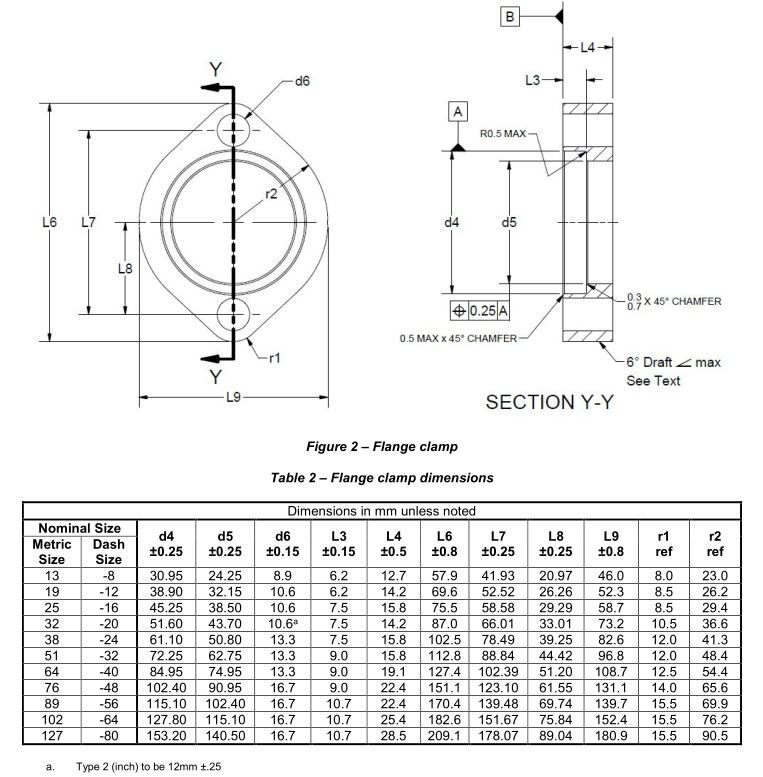 Pin on flange dinensions