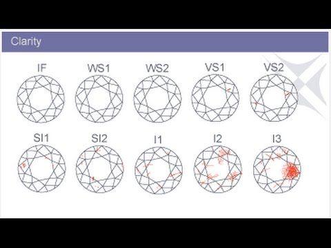 Diamond Clarity Chart  Diamond Clarity Chart Aaa  Tempat Untuk