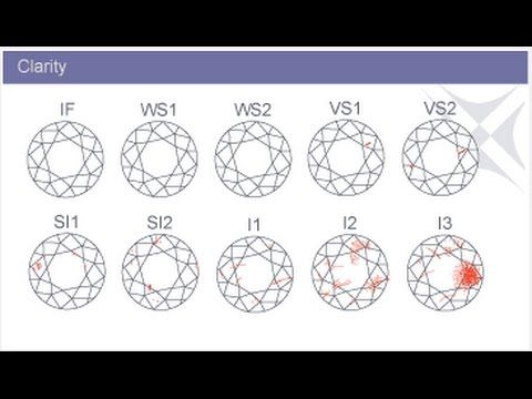 Diamond Clarity Chart Diamond Clarity Chart Aaa Tempat untuk - diamond clarity chart