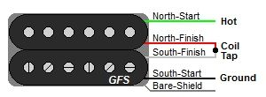 GFS 4Wire Humbucker Wire Color Codes For building muh