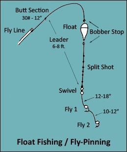 Rigging for float fishing 260 310 fly for Salmon fishing setup