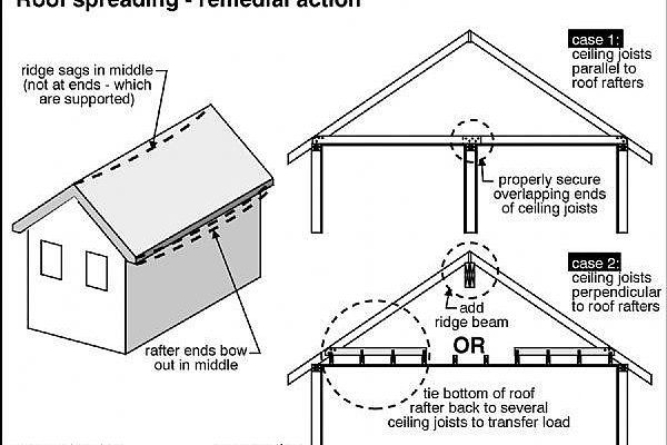 how to fix a sagging roof line building roof lines garage house rh pinterest com