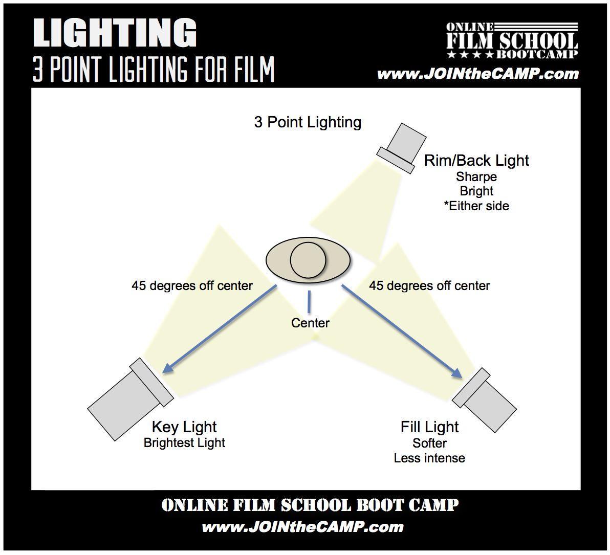 3 point lighting for filmmaking film school boot camp pinterest rh pinterest com