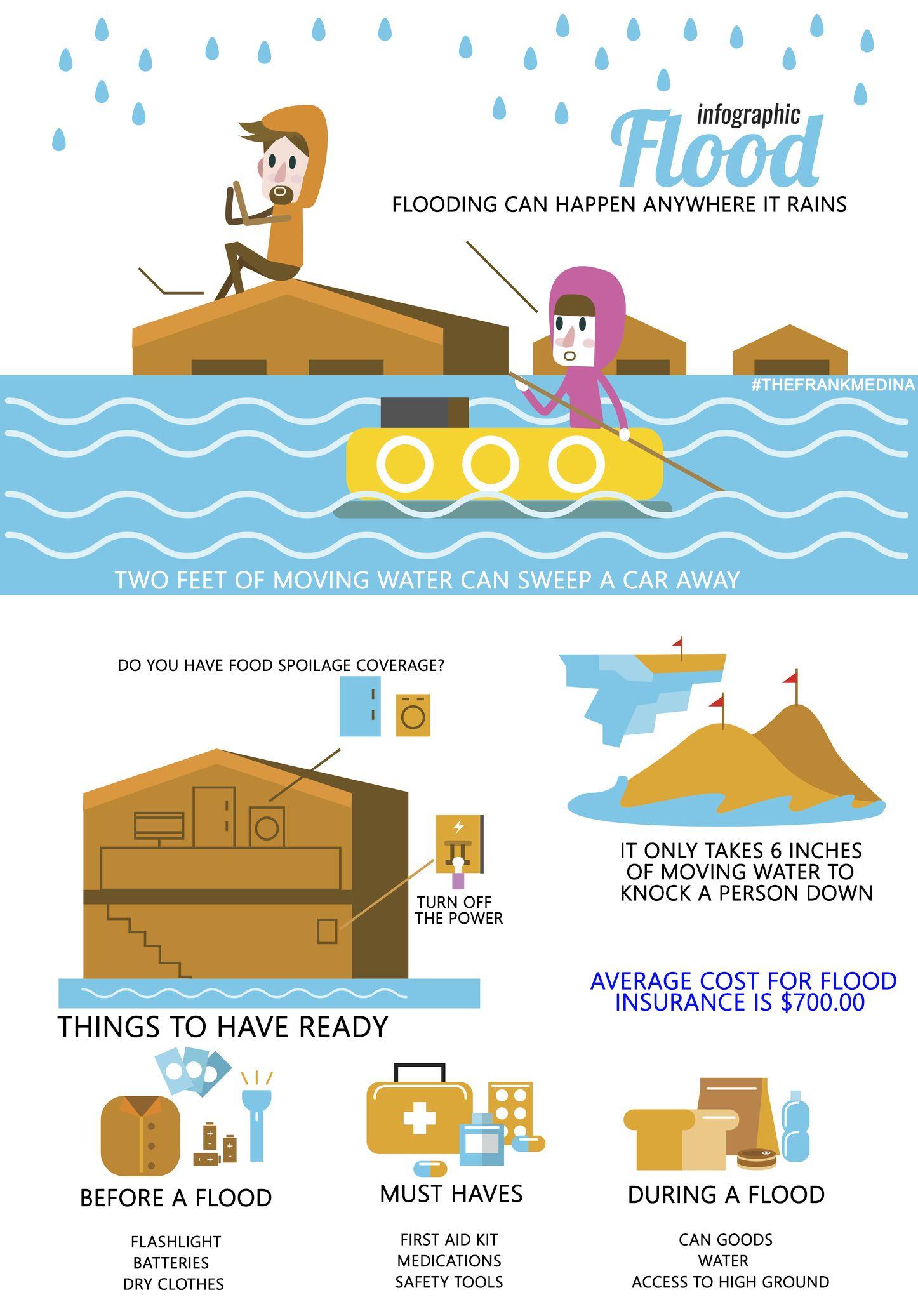 Flood Insurance Wisconsin Flood Insurance Texas Infografis Alam