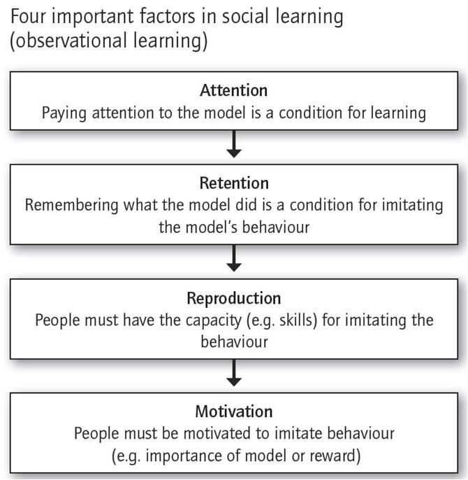 explain communication theories how the Theories of behavior change | commgap  provide communication that might trig-ger individuals to make decisions reactance when an individual reacts against a.