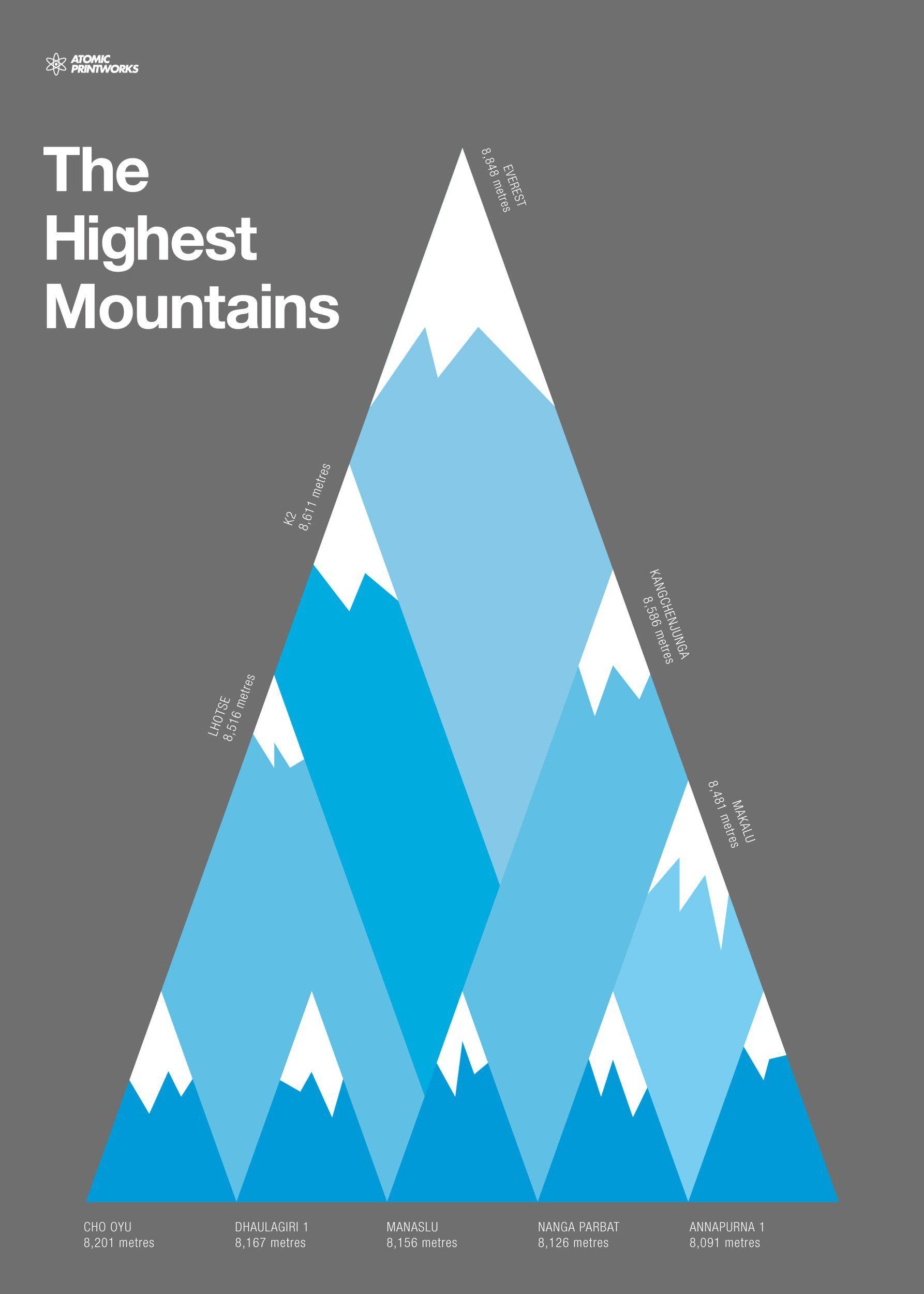 Highest Mountains Print - 700mm X 500mm