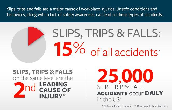 Slip And Fall Accidents Slip And Fall Workplace Injury