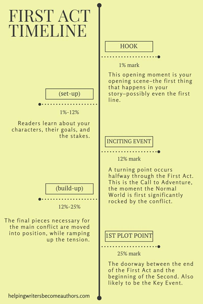 Pin by J. E. on !WRITING STORIES OF DECISIONMAKING