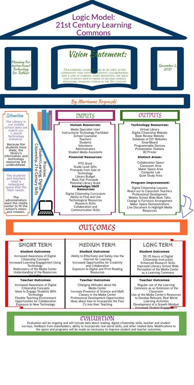 21st Century Learning Commons Logic Model Piktochart Infographic - logic model template