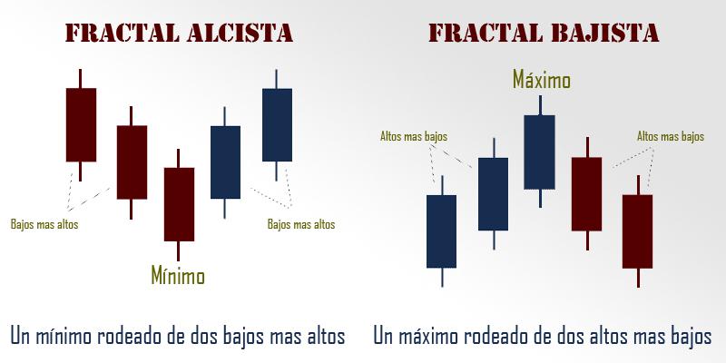 Fractales forex