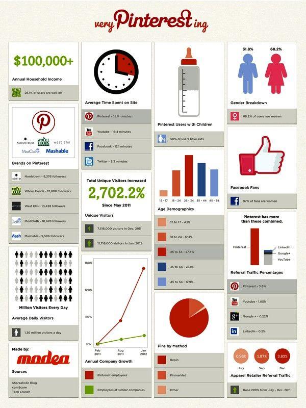 Datos De Pinterest En Lo Que Va Del 2012 Pinterest Infographic Social Media Infographic Infographic Marketing