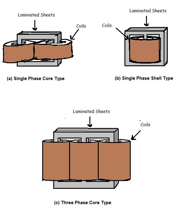 There Are 2 Main Types Of Power Transformers Single Phase Core Transformers And Three Phase Core Transformers Transformers Laminate Sheets Power
