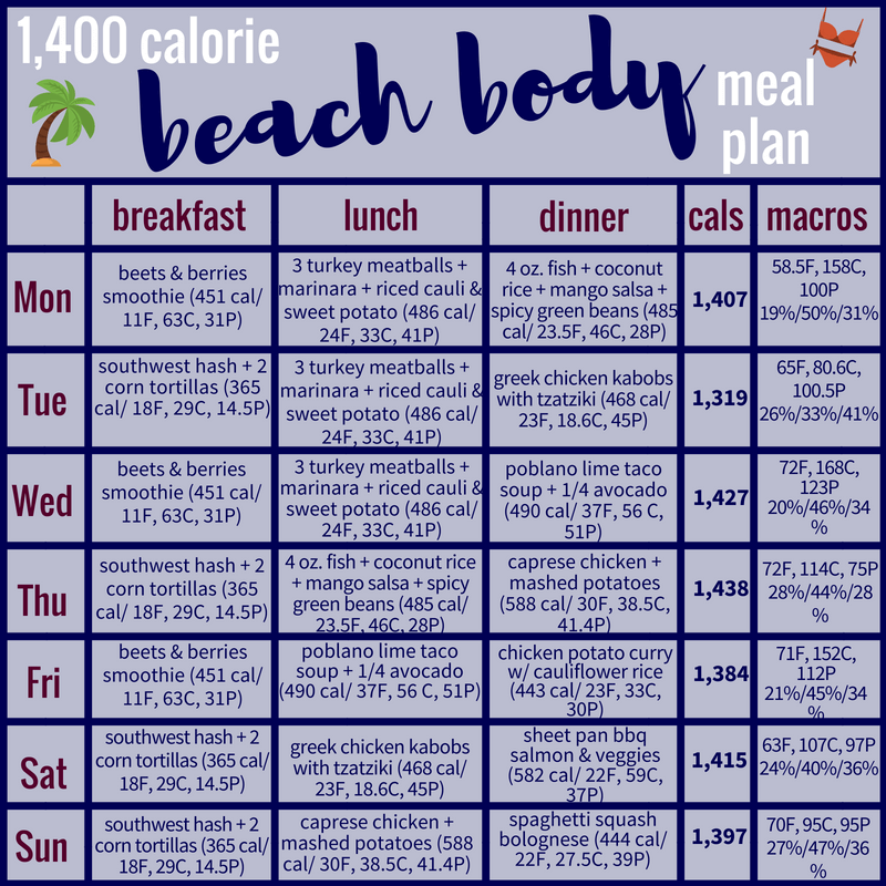 beach body new diet plan