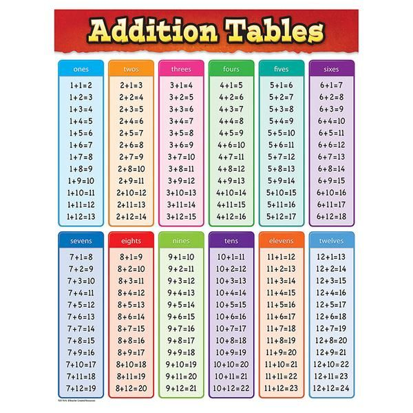 Addition Tables Chart Kids Pinterest Math Chart And Activities