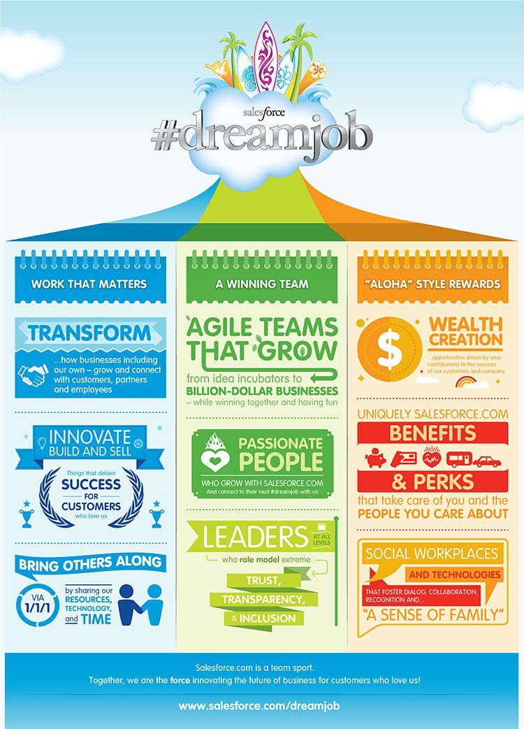 Dream Job Analysis  Info    Job Analysis And Dream Job