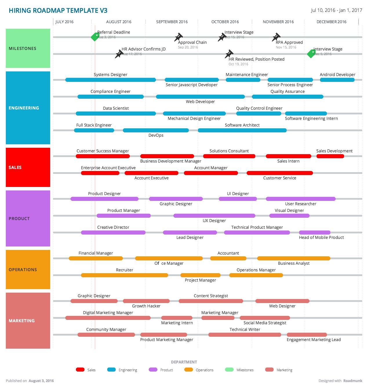 Custom Roadmap Software Roadmap Roadmap Infographic Program Management