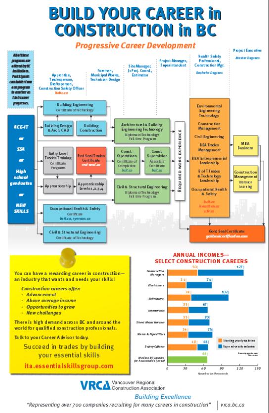 Construction Career Paths Career Development Career Path Career