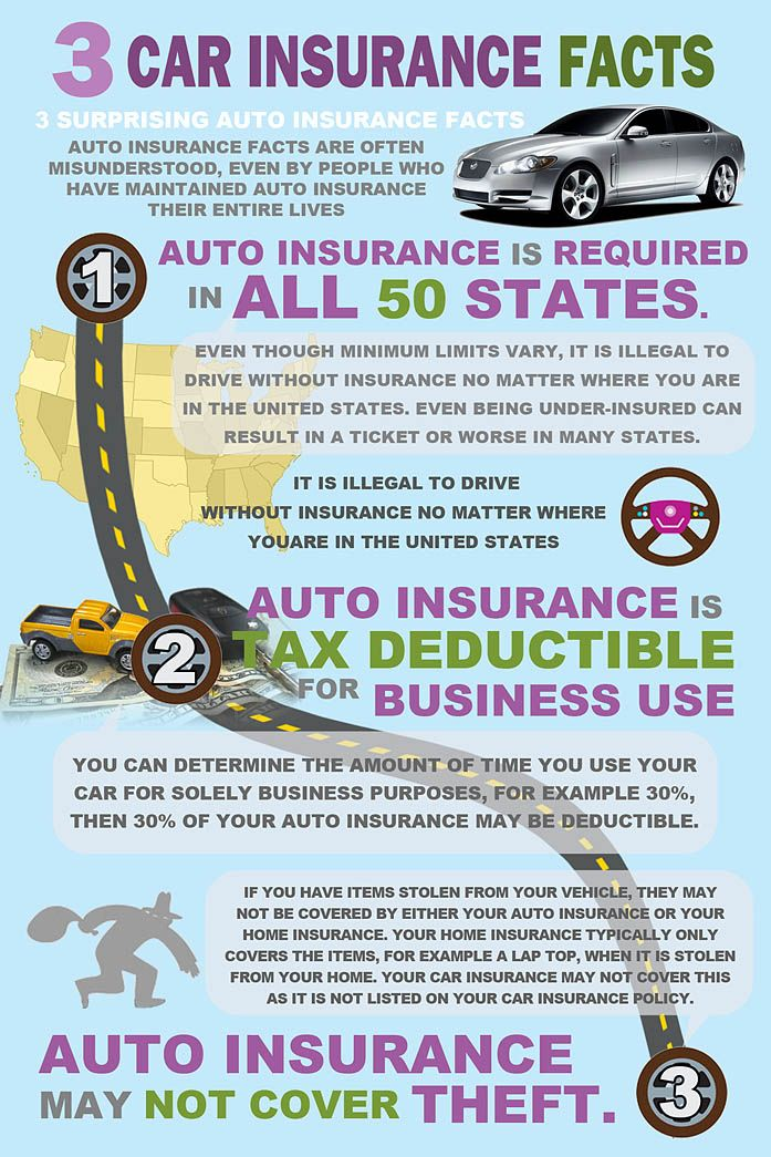 3 Surprising Auto Insurance Facts Car Insurance Facts Auto