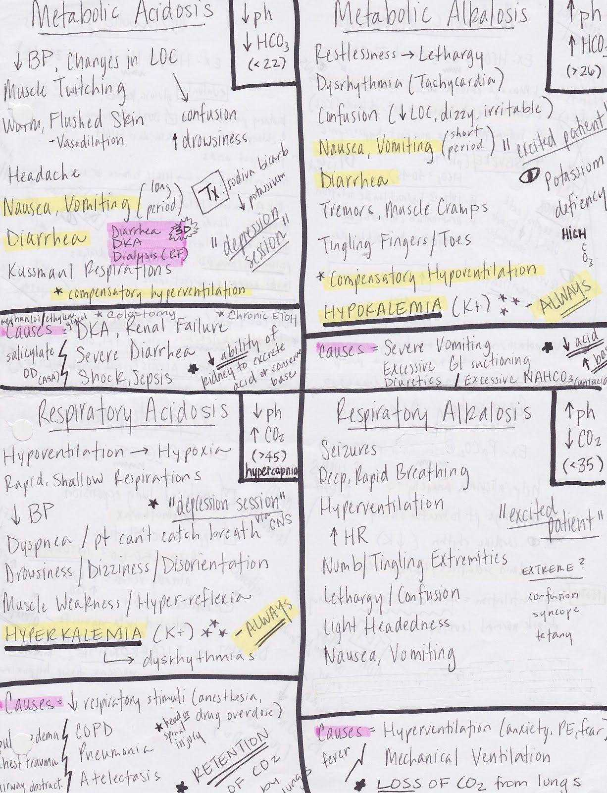 Acid Base Imbalances Cheat Sheet