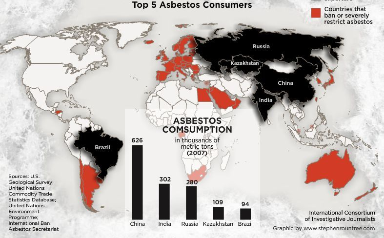 Top 5 consumers of Asbestos which are soon to be affected