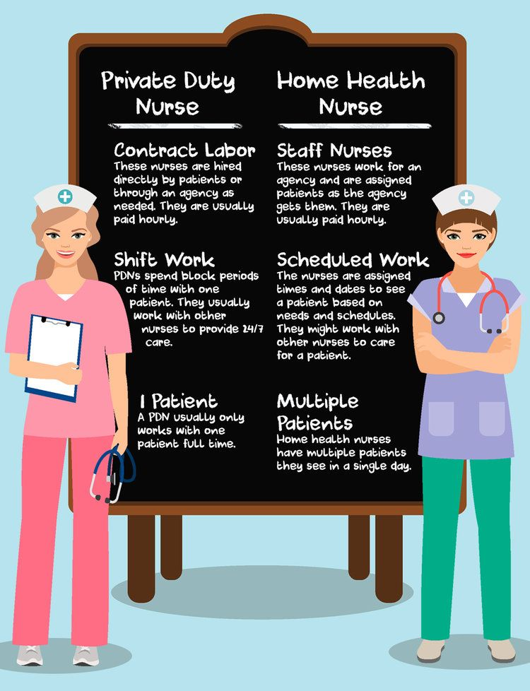 Private Duty Vs Home Health Nurse Info Graph Home Health Nurse