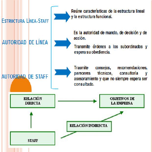 Continuacion De Los Tipos Estructura Organizativa