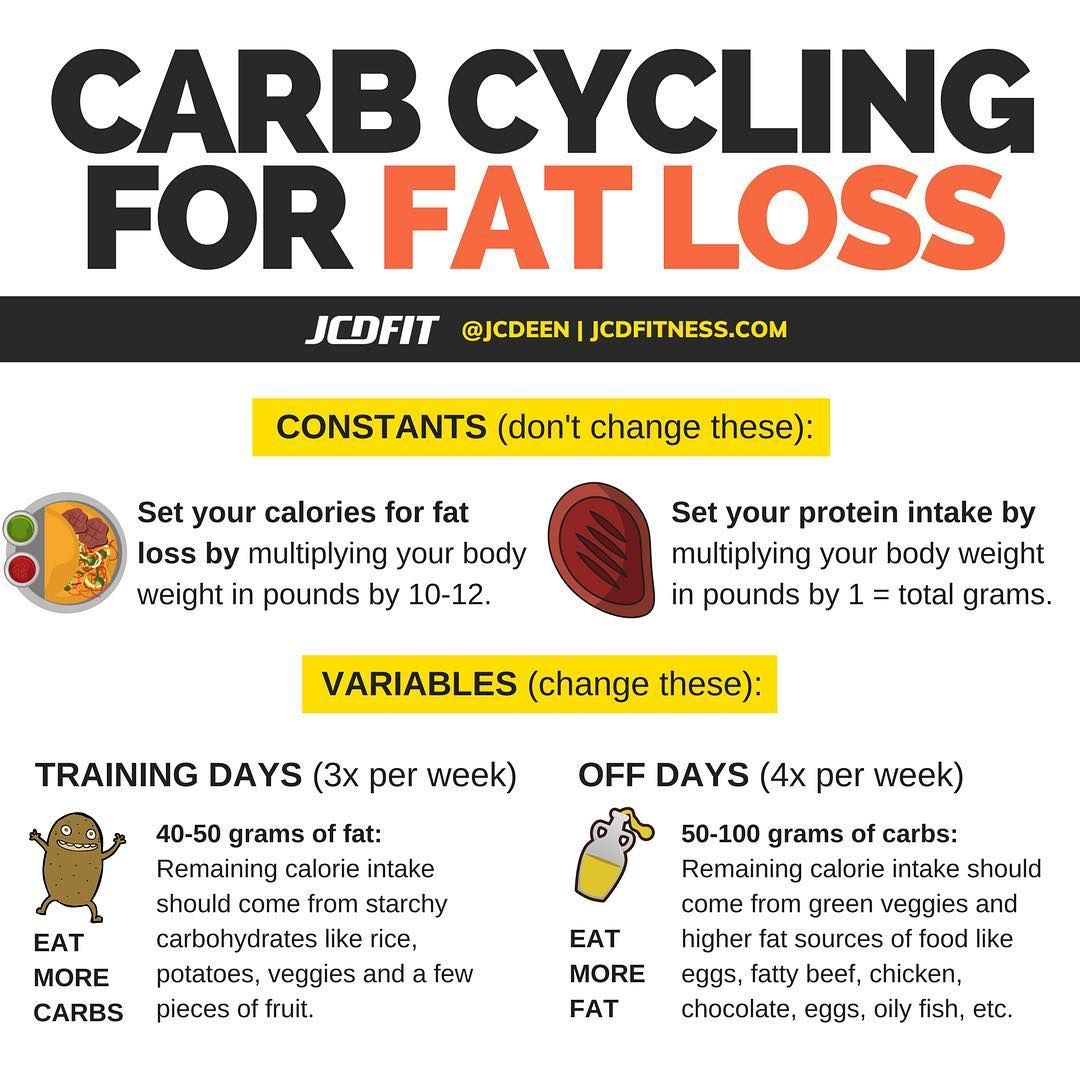 How To Properly Carb Cycle For Weight Loss