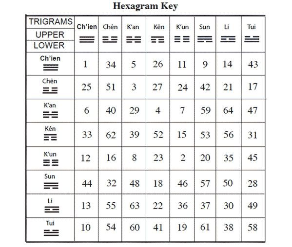 A Chart Of Iching Symbols From A Guide To The Iching By Carol