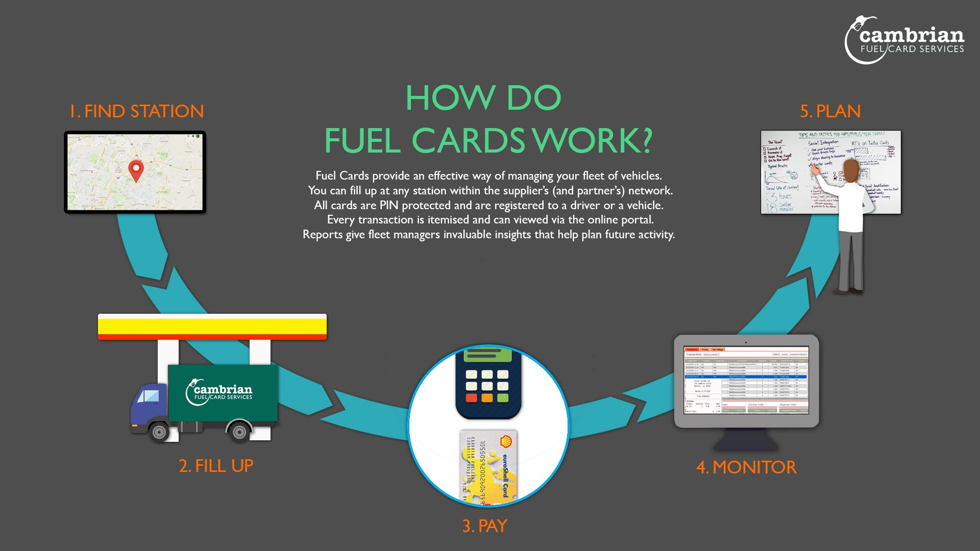 How Do Fuel Cards Work Cards How To Plan Investing