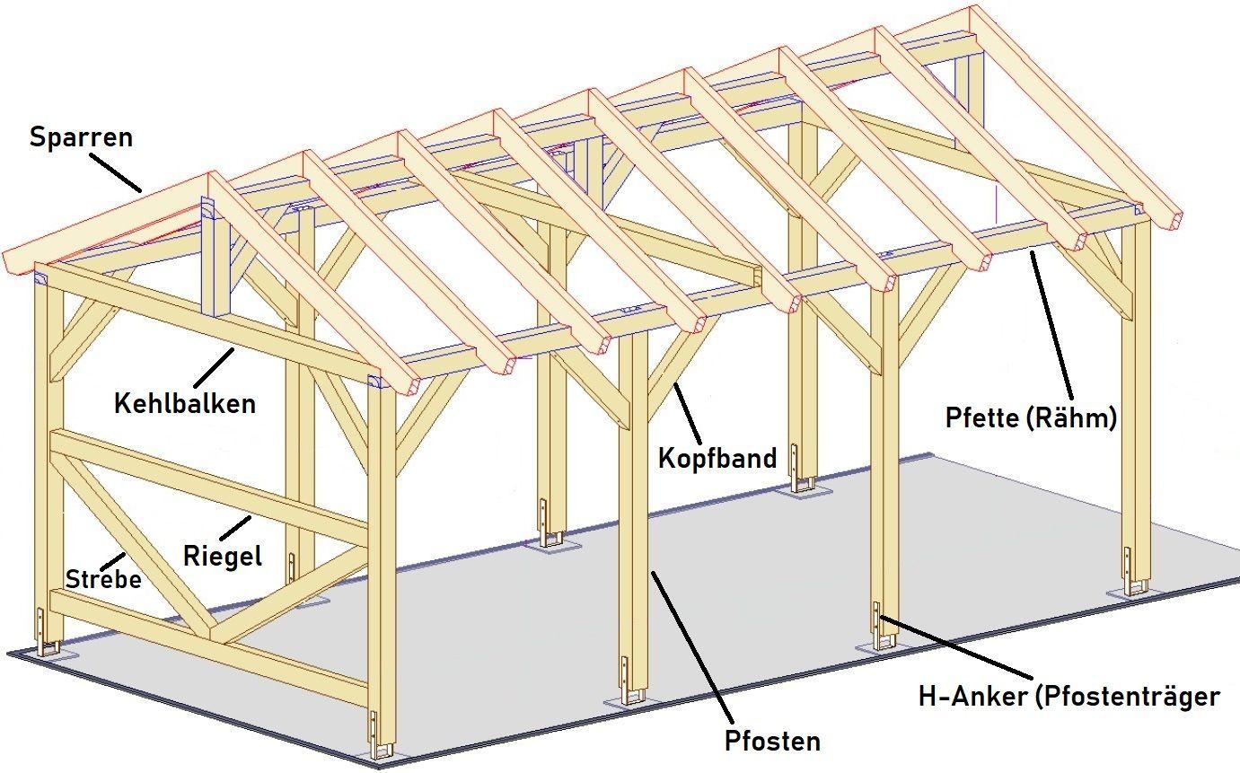 Carport Selber Bauen Bauanleitung 2019 Von Satteldach Bis Spitzdach Carport Selber Bauen Pavillon Selber Bauen Garage Selber Bauen