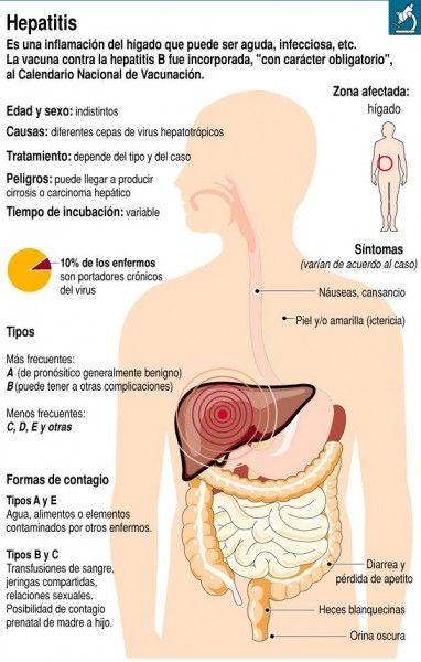 La hepatitis es contagiosa sexualmente
