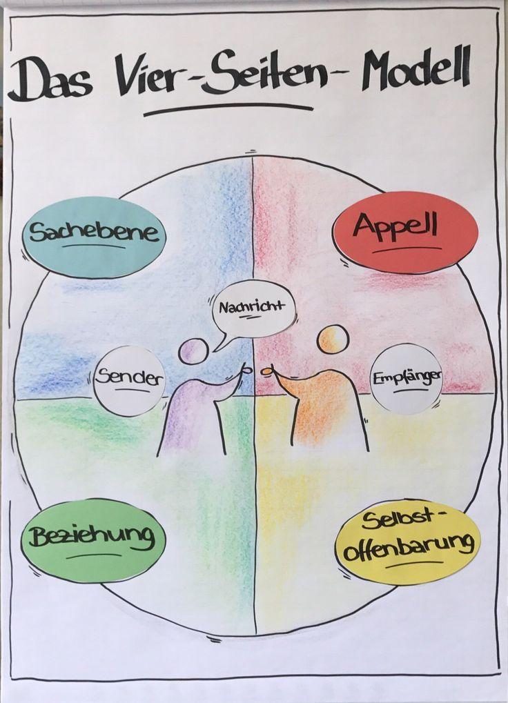 4 Ohren Modell 4ohrenmodell Schoolnotespsychology Flip Chart Business Coaching Motivation Sketch Notes