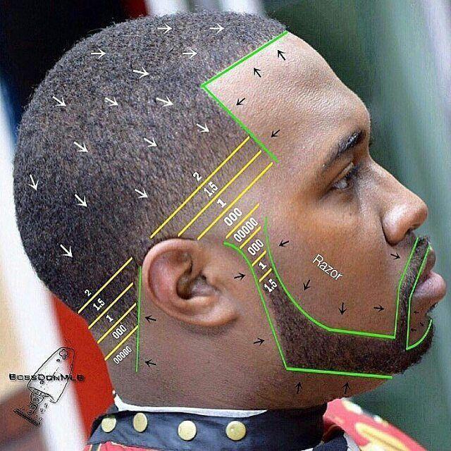 diagram haircut - buscar google