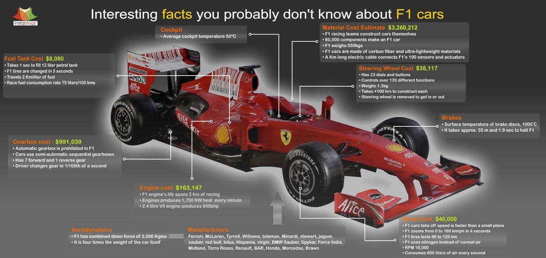 Race Car Price Formula 1 Car Formula 1 Car Facts